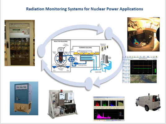 Nuclear Power Applications Systems